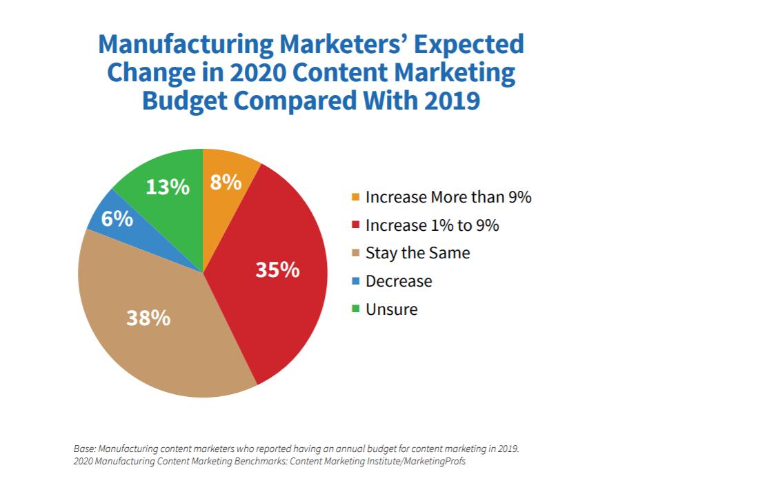 2020-content-marketing-budget