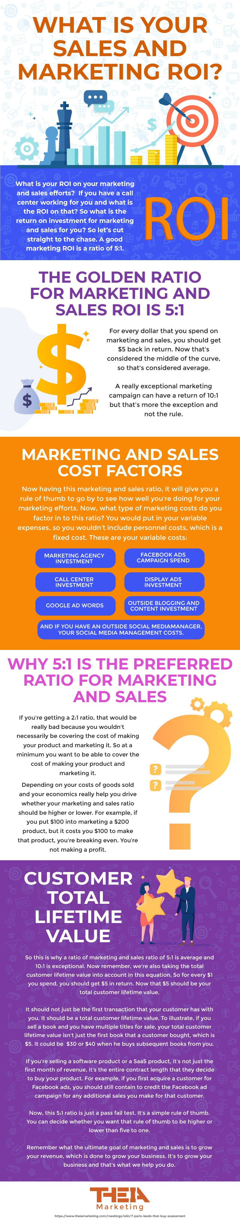 555936_ROI on Sales and Marketing Infographic_101019