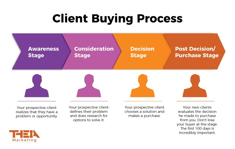 Client Buying Process Awareness Consideration Decision Post Decision Purchase Stage