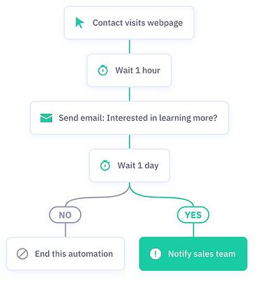 Automation workflow example