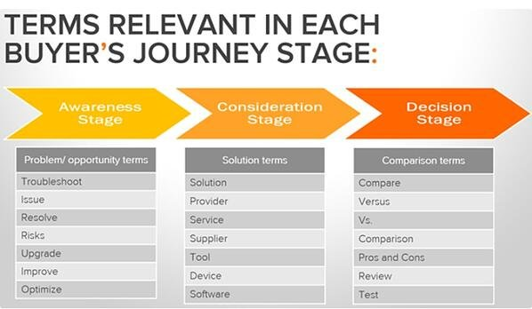 Buyers Journey graphic | HubSpot