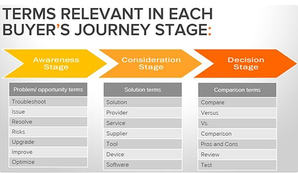 Specific needs of the stages of the buyer's journey
