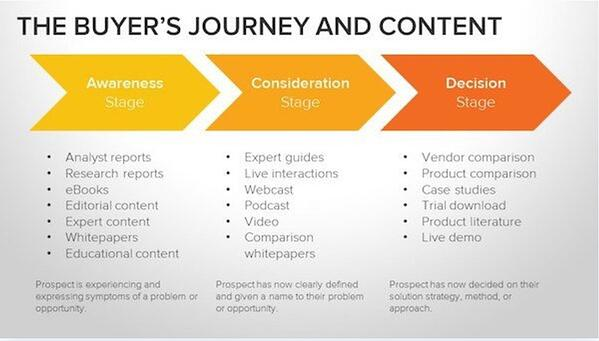 Lead magnet options of the stages of the buyer's journey