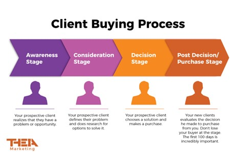 Client Buying Process | Theia Marketing