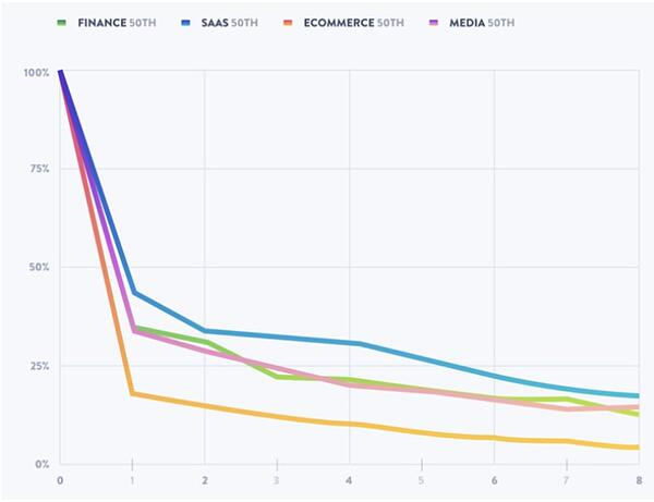Cohort Retention Rate chart