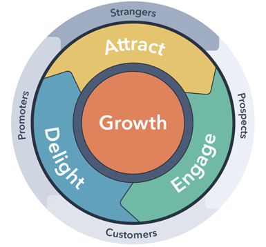 HubSpot Attract Convert Delight | Theia Marketing