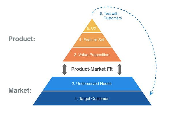 Lead Product Process Pyramid explained
