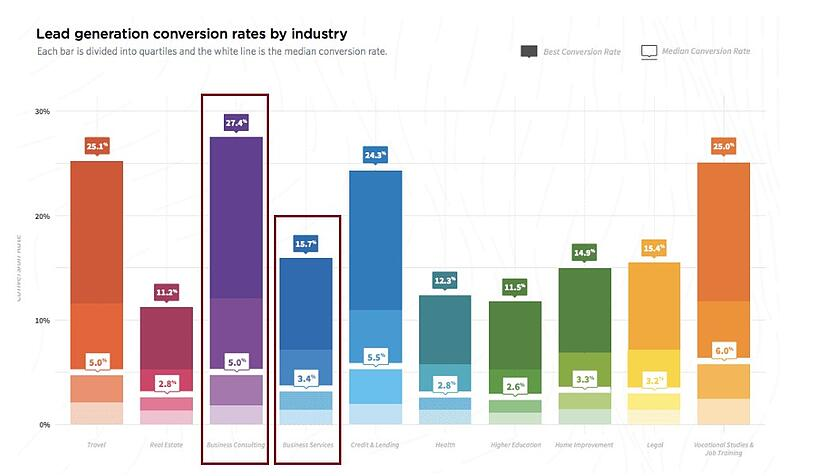 Lead generation conversion rate graph