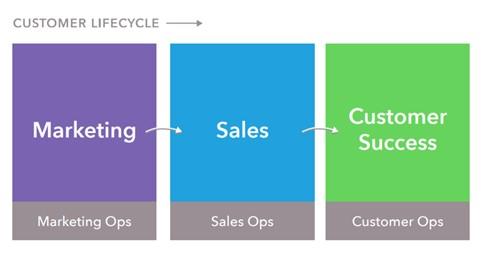 Normal Customer Life Cycle
