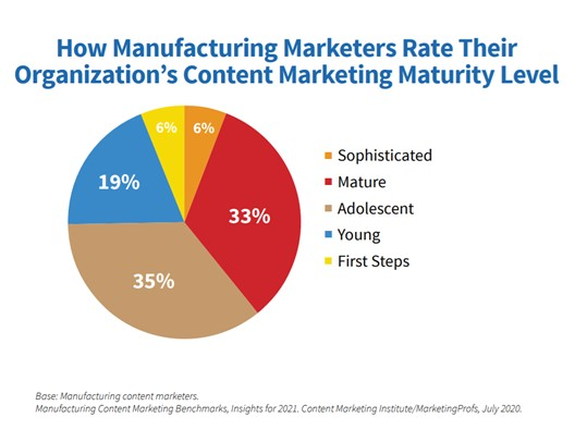 Manufacturing Organization Content Marketing Maturity Level