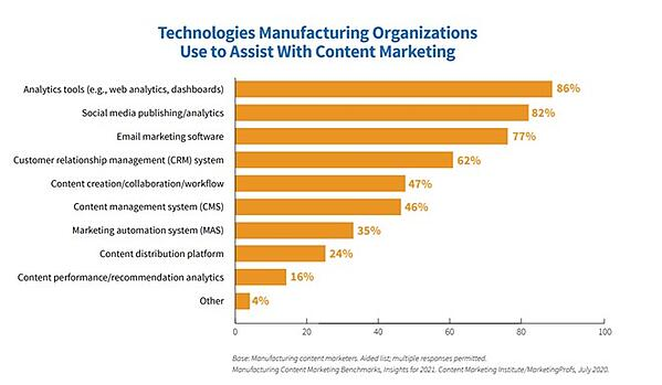 Content marketing technologies used