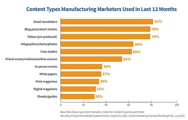 Content types created by manufacturing marketers