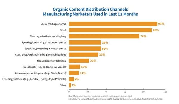 Organic content distribution channels