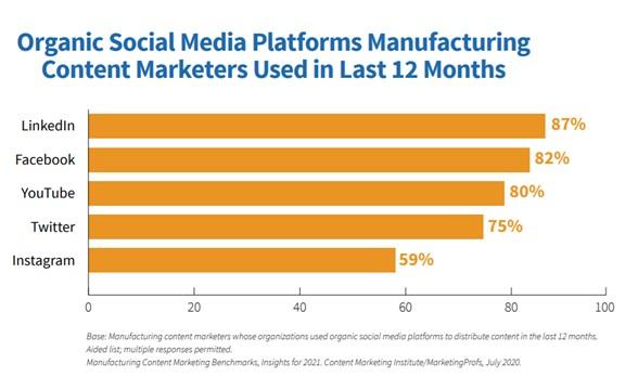 Organic social media platforms