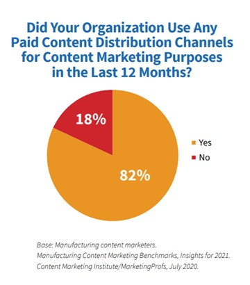 Paid distribution channels manufacturing content marketing