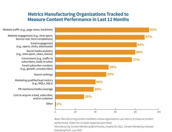 Manufacturing content marketing metrics