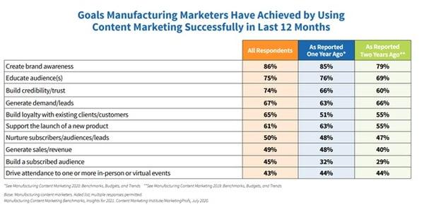 Manufacturing content marketing goals