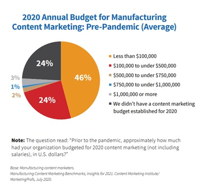 Pre-pandemic manufacturing content marketing