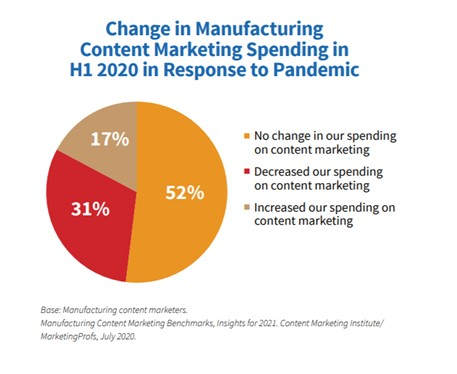 Change in manufacturing content marketing