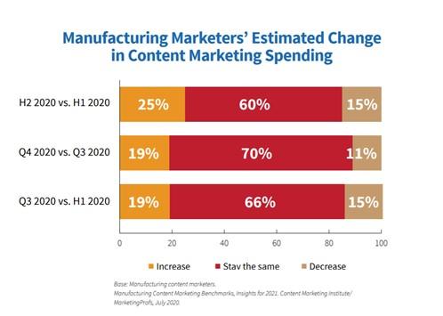 Manufacturing marketing spend