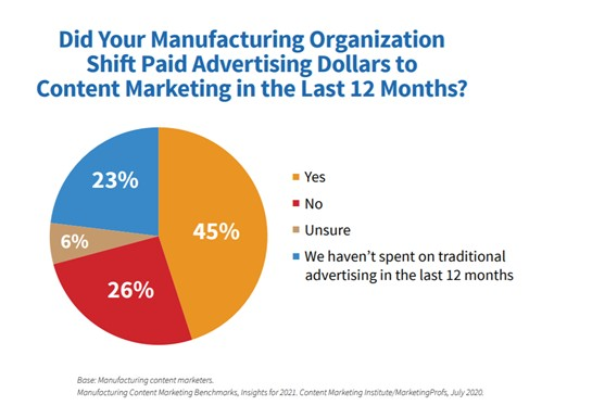 Shift in paid advertising manufacturing content marketing
