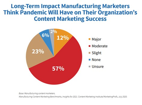 Long-term impacts on manufacturing marketing