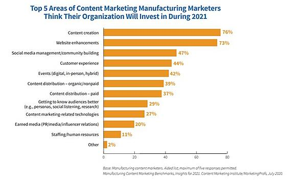 Top areas in manufacturing content marketing