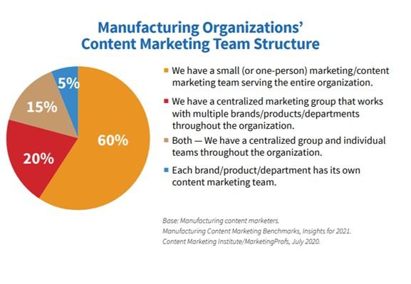Content Marketing team structure