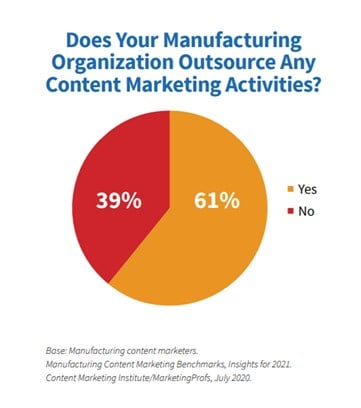 Outsourcing content marketing activities