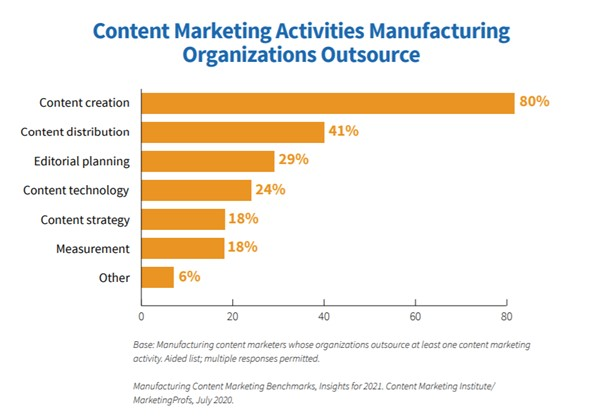 Content marketing activities that are outsourced