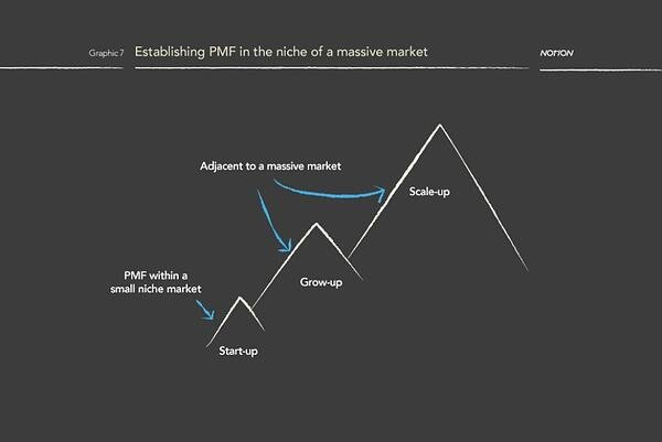 Post Product Market Fit graph