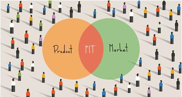 Product Market Fit pie chart | Theia Marketing
