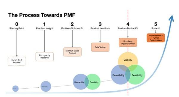 Product market fit process