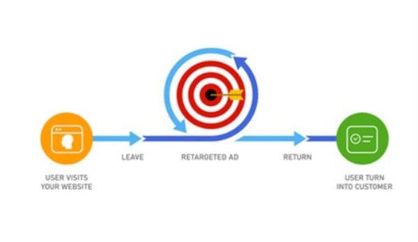 Retargeting process explained