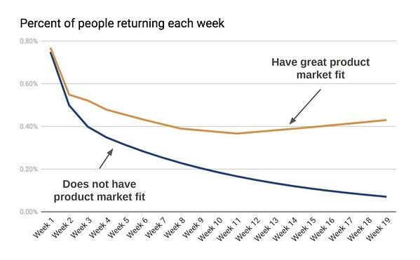 Returning Customers graph