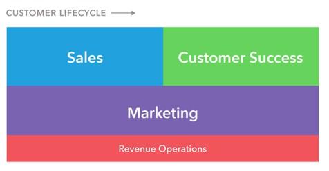 RevOps Customer Life Cycle