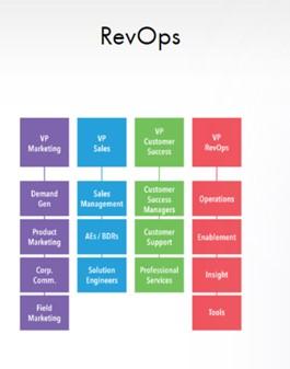 RevOps