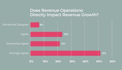 Revenue operations impacts revenue growth
