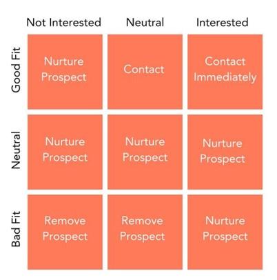 Sales interest matrix
