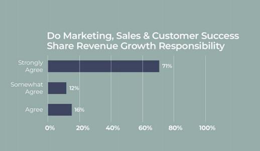 Sharing revenue growth responsibility