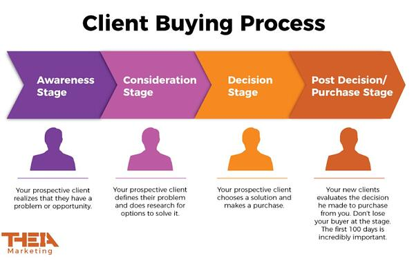 Theia Marketing Client Buying Process | Theia Marketing