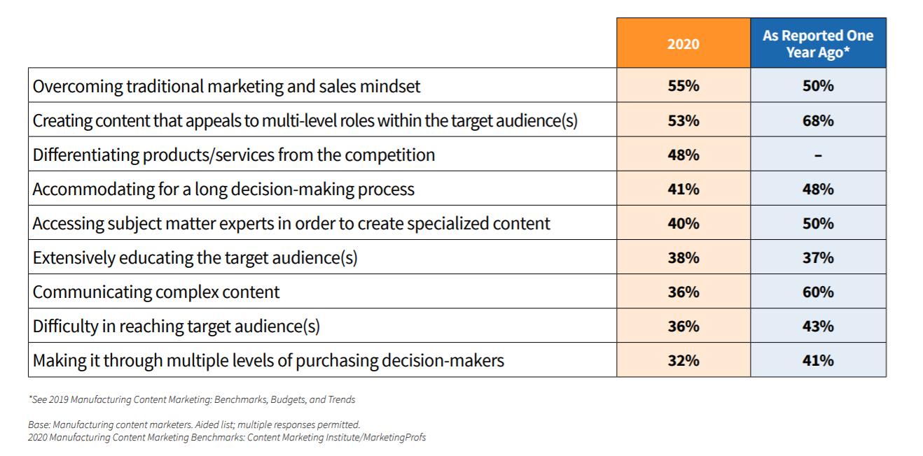content-marketing-challenges-2020