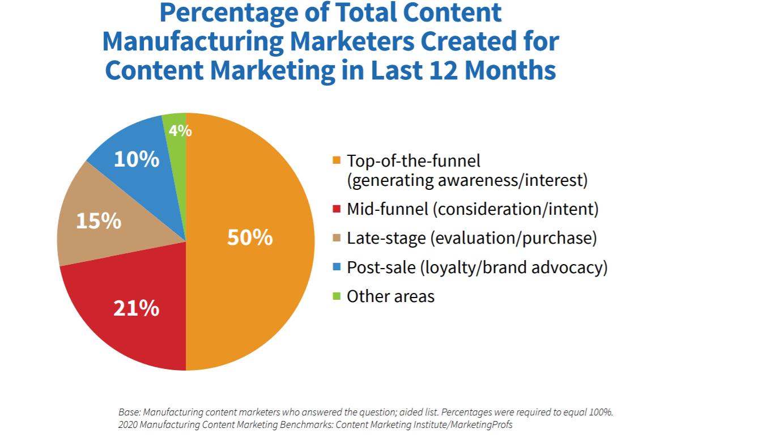 content-marketing-customer-journey
