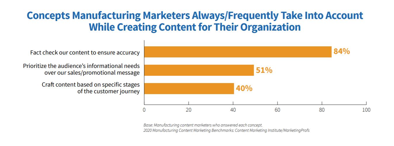 content-marketing-faq