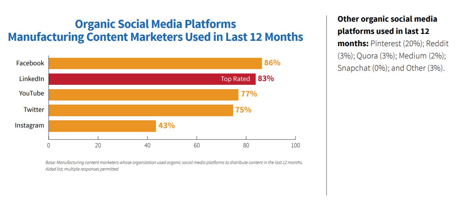 content-marketing-organic-reach