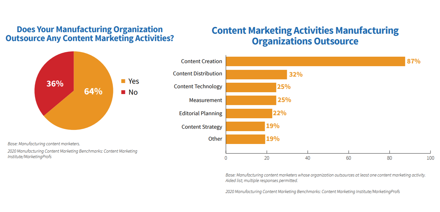 content-marketing-outsourcing