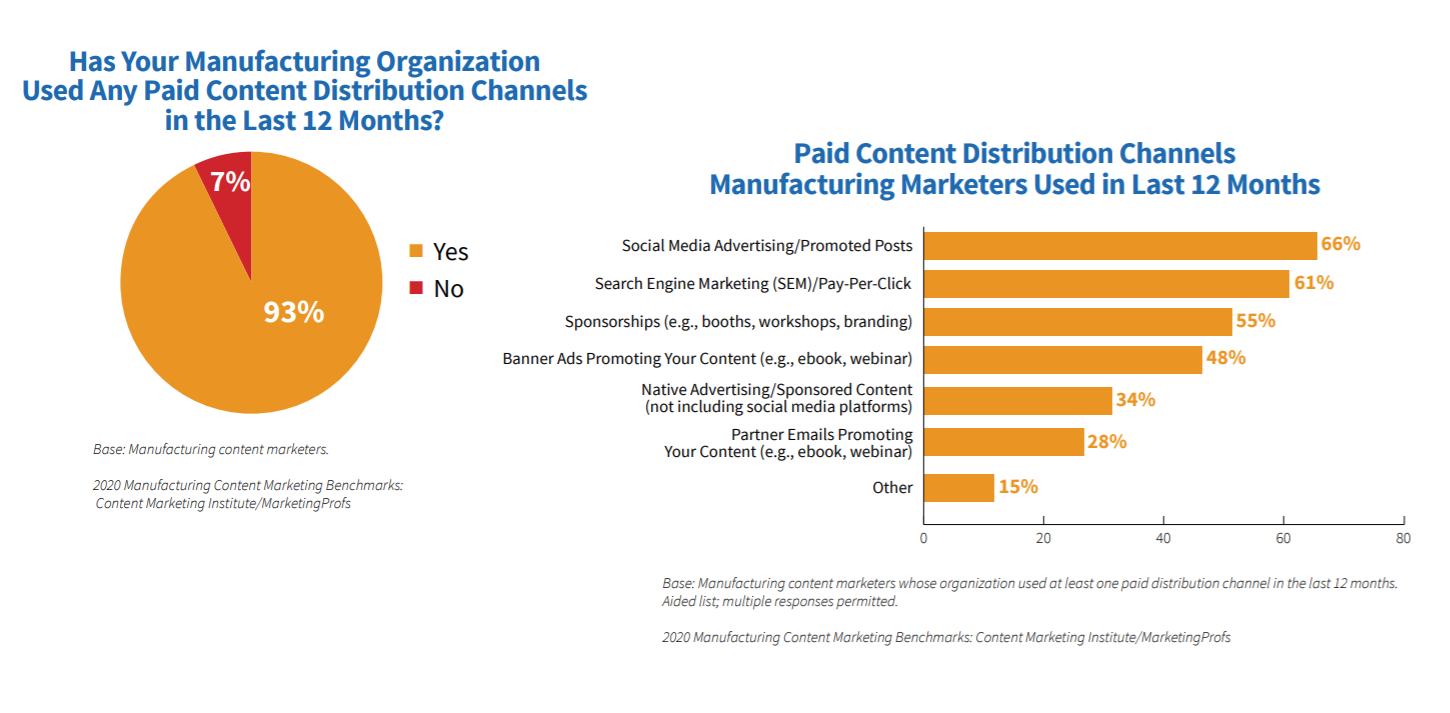content-marketing-paid-reach