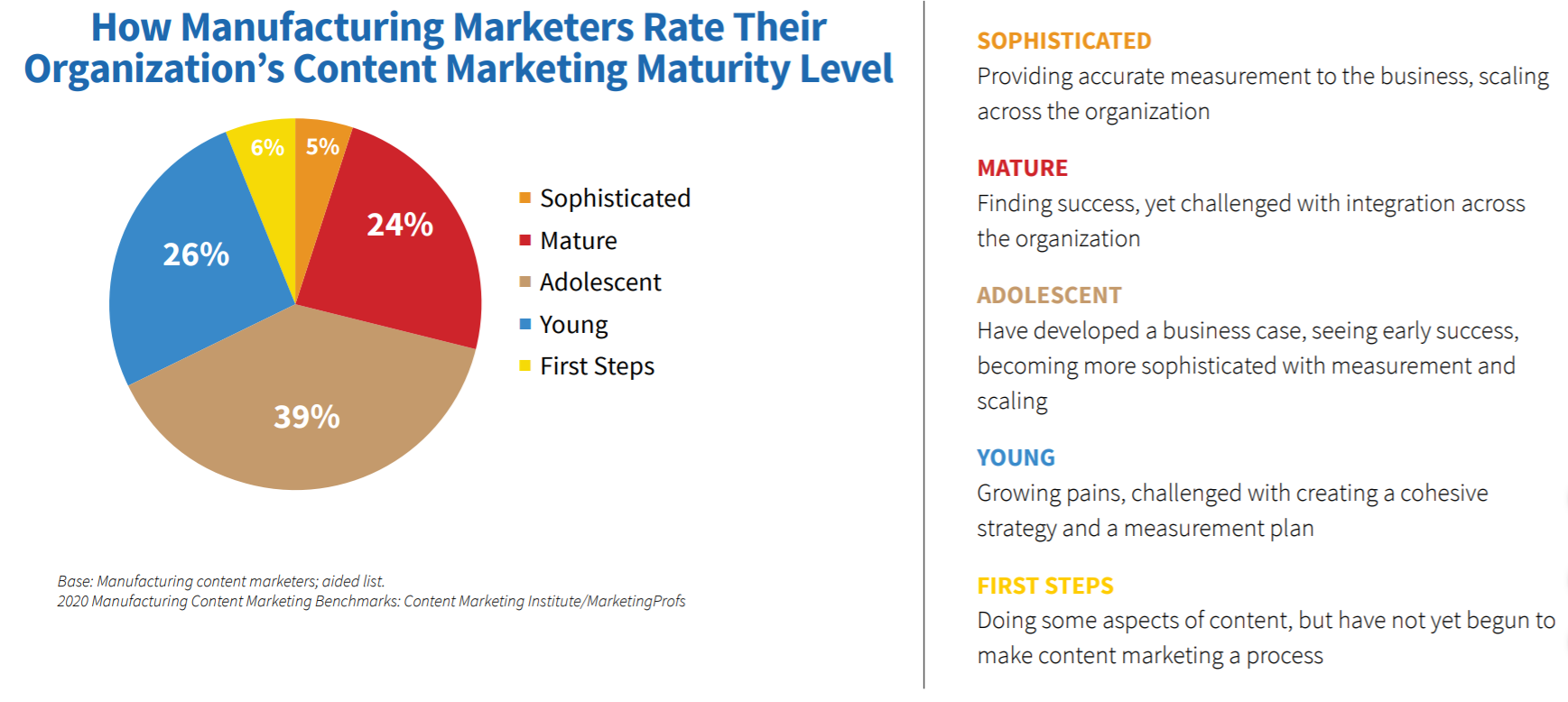 content-marketing-strategy-maturity-level