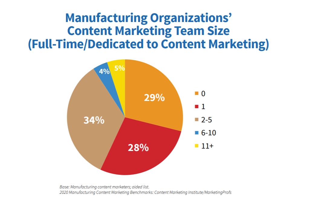 content-marketing-team-size