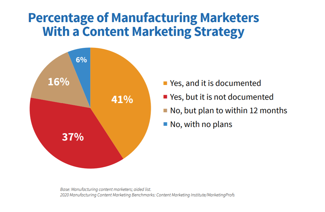 documented-content-marketing-strategy